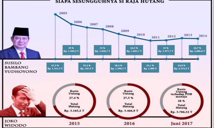 Fakta Tentang Hutang Jaman Jokowi  sc 1 st  Redaksi Indonesia & Fakta Tentang Hutang Jaman Jokowi | Redaksi Indonesia | Jernih ...