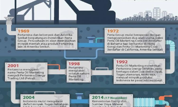 Sumber infografis: Detik