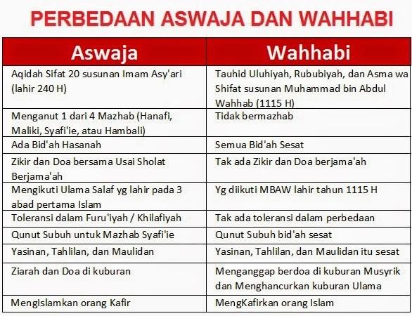 BEDA-ASWAJA-DAN-WAHABI